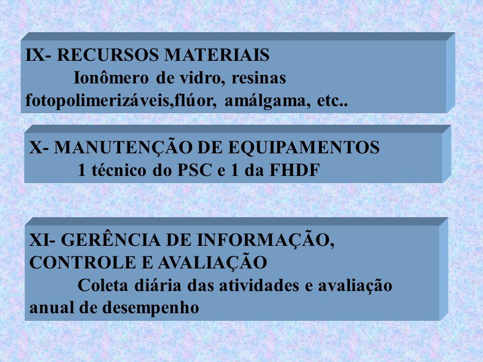 IX- RECURSOS MATERIAIS Ionômero de vidro, resinas fotopolimerizáveis,flúor, amálgama, etc.. X- MANUTENÇÃO DE EQUIPAMENTOS 1 técnico do PSC e 1 da FHDF
