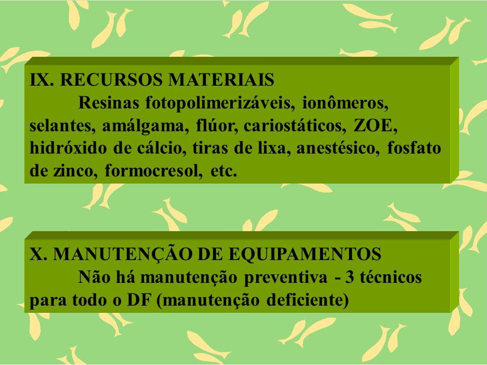 IX. RECURSOS MATERIAIS Resinas fotopolimerizáveis, ionômeros, selantes, amálgama, flúor, cariostáticos, ZOE, hidróxido de cálcio, tiras de lixa, anest
