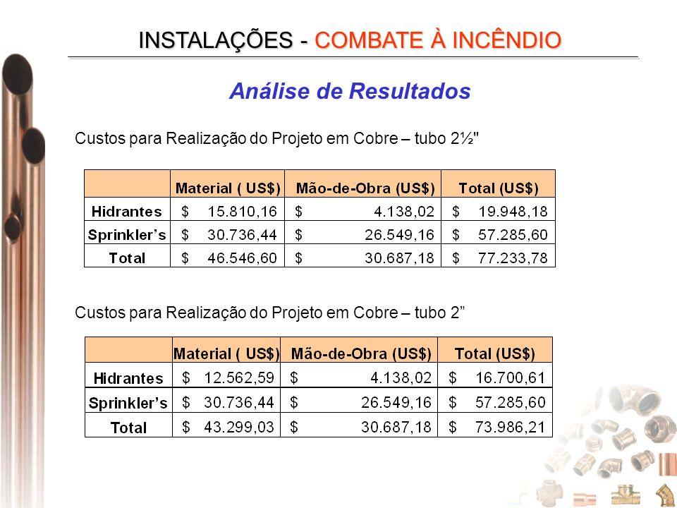 INSTALAÇÕES - COMBATE À INCÊNDIO Custos para Realização do Projeto em Cobre – tubo 2½ Custos para Realização do Projeto em Cobre – tubo 2 Análise de Resultados