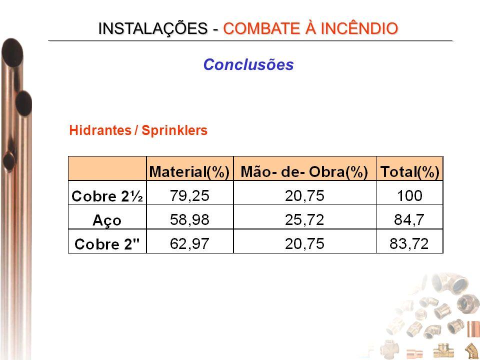 INSTALAÇÕES - COMBATE À INCÊNDIO Hidrantes / Sprinklers Conclusões