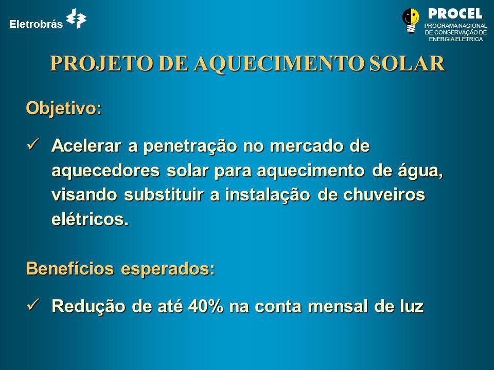 Eletrobrás PROGRAMA NACIONAL DE CONSERVAÇÃO DE ENERGIA ELÉTRICA Benefícios esperados: Redução de até 40% na conta mensal de luz Redução de até 40% na