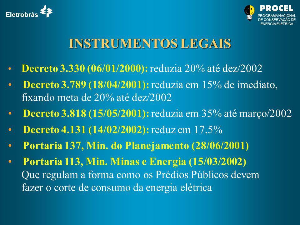 Eletrobrás PROGRAMA NACIONAL DE CONSERVAÇÃO DE ENERGIA ELÉTRICA INSTRUMENTOS LEGAIS Decreto 3.330 (06/01/2000): reduzia 20% até dez/2002 Decreto 3.789