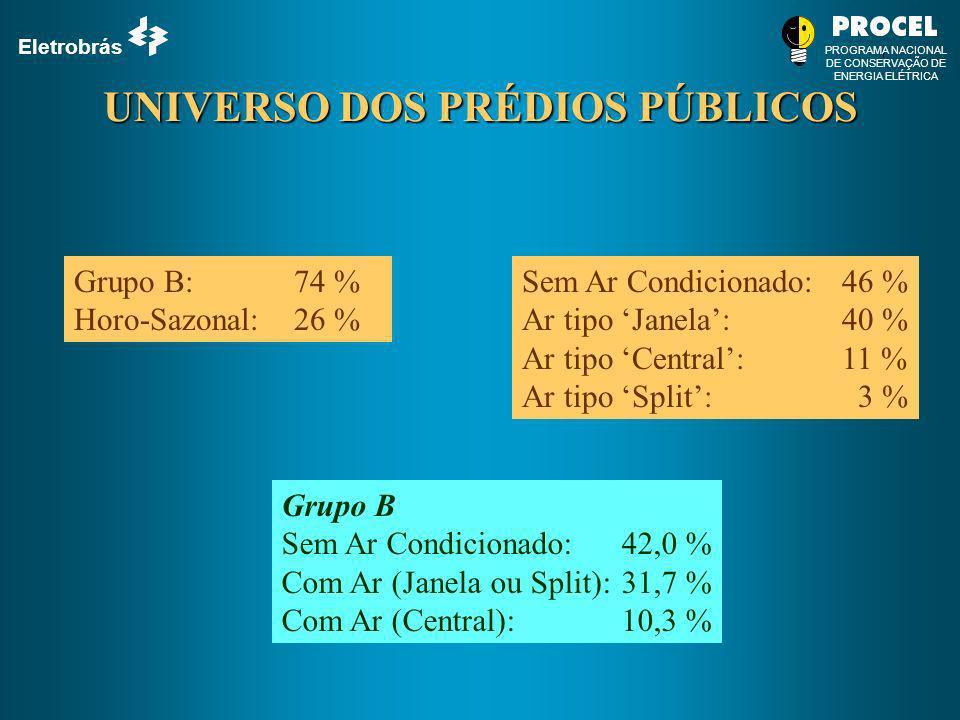 Eletrobrás PROGRAMA NACIONAL DE CONSERVAÇÃO DE ENERGIA ELÉTRICA UNIVERSO DOS PRÉDIOS PÚBLICOS Grupo B: 74 % Horo-Sazonal:26 % Sem Ar Condicionado:46 %