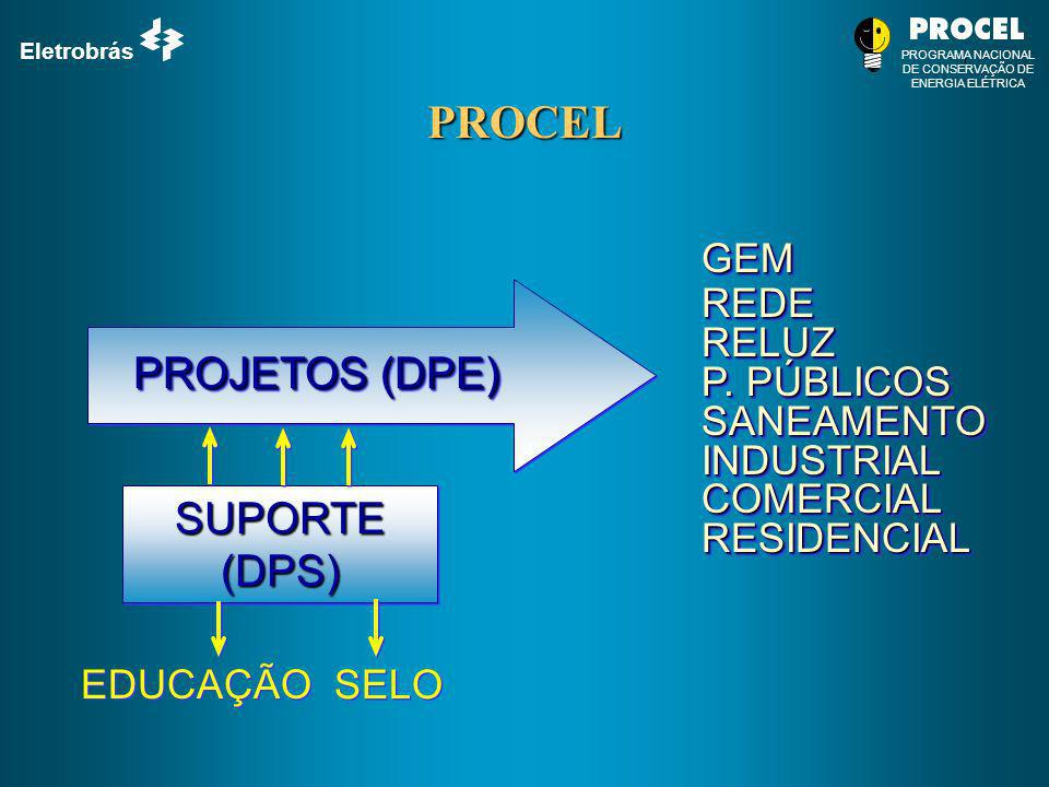 Eletrobrás PROGRAMA NACIONAL DE CONSERVAÇÃO DE ENERGIA ELÉTRICA PROCEL PROJETOS (DPE) GEMREDERELUZ P. PÚBLICOS SANEAMENTOINDUSTRIALCOMERCIALRESIDENCIA