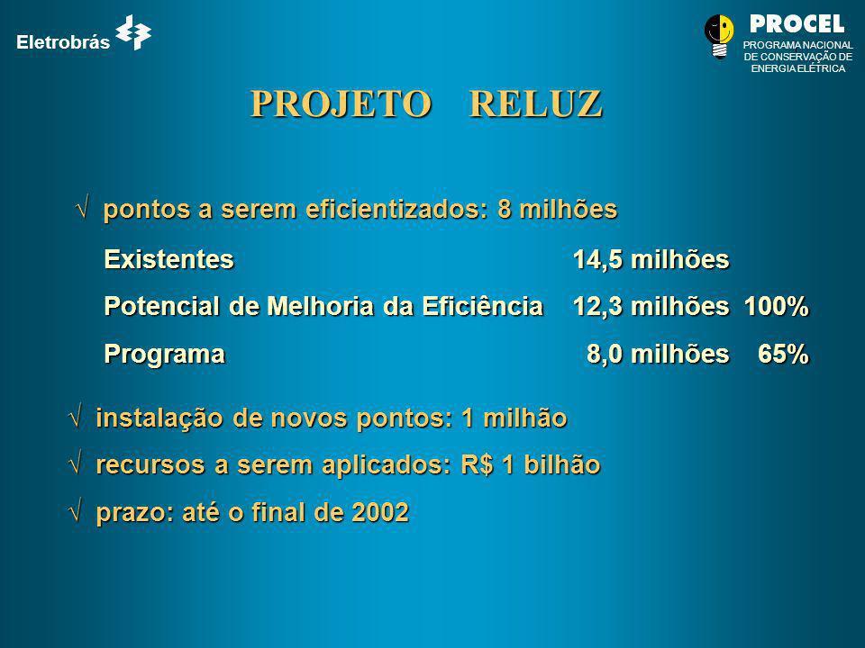 Eletrobrás PROGRAMA NACIONAL DE CONSERVAÇÃO DE ENERGIA ELÉTRICA PROJETO RELUZ pontos a serem eficientizados: 8 milhões pontos a serem eficientizados: