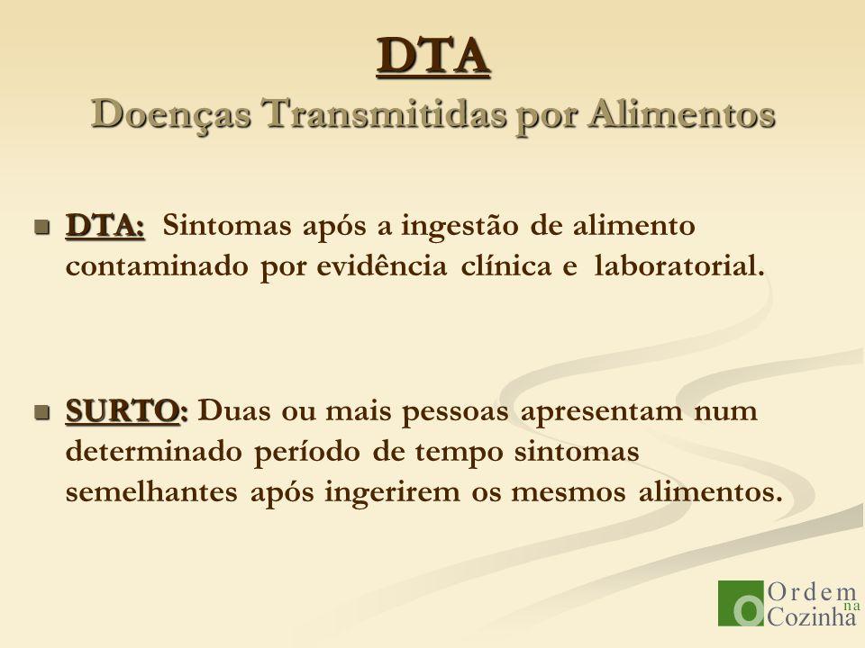 DTA Doenças Transmitidas por Alimentos DTA: DTA: Sintomas após a ingestão de alimento contaminado por evidência clínica e laboratorial. SURTO: SURTO: