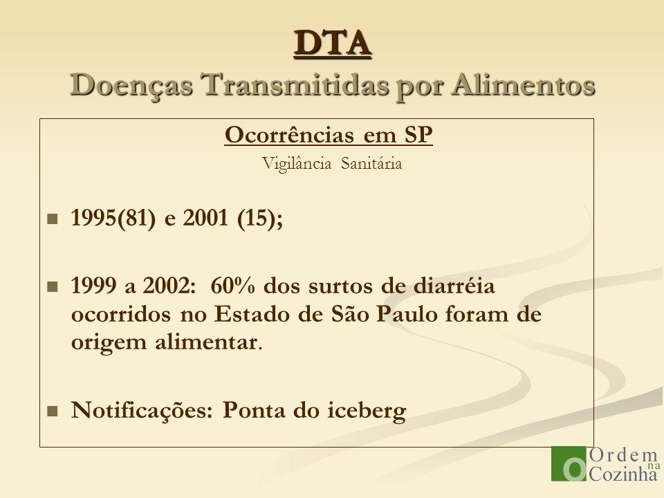DTA Doenças Transmitidas por Alimentos Ocorrências em SP Vigilância Sanitária 1995(81) e 2001 (15); 1999 a 2002: 60% dos surtos de diarréia ocorridos