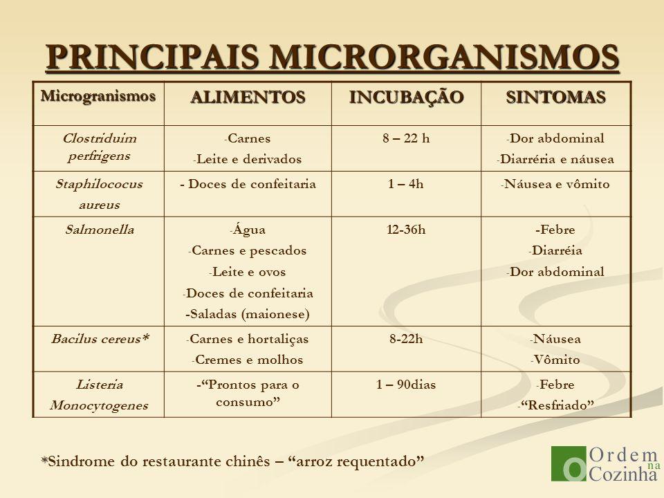 PRINCIPAIS MICRORGANISMOS MicrogranismosALIMENTOSINCUBAÇÃOSINTOMAS Clostriduim perfrigens - Carnes - Leite e derivados 8 – 22 h - Dor abdominal - Diar