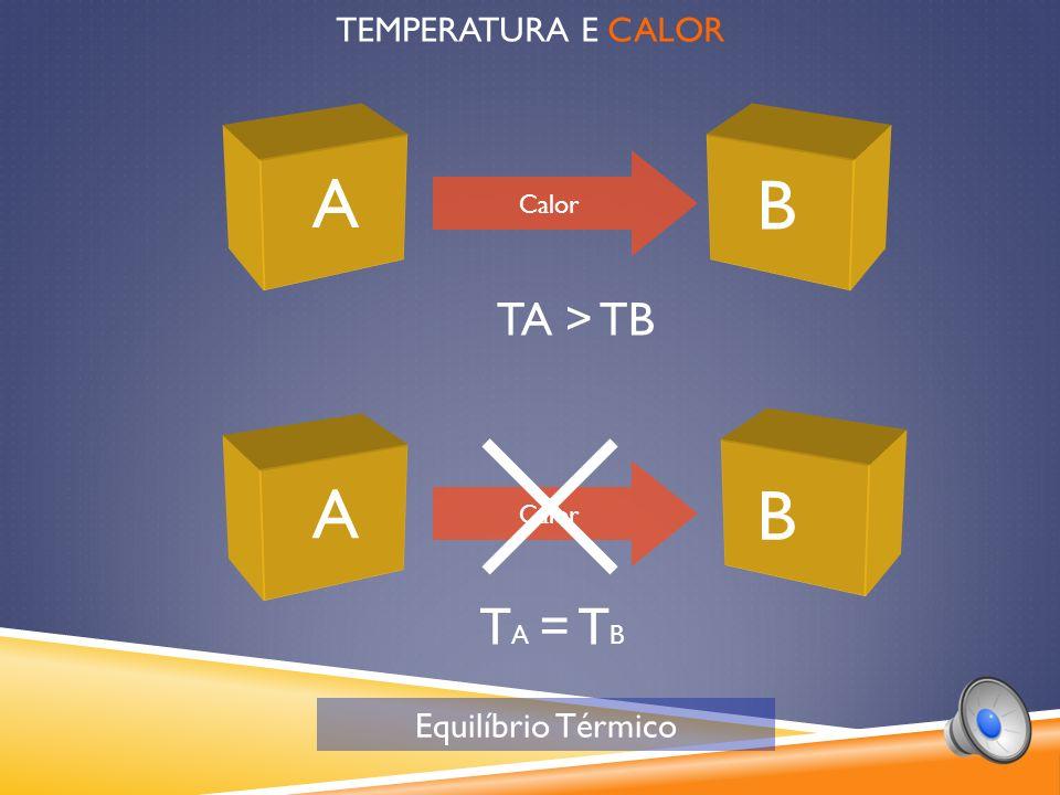 TEMPERATURA E CALOR A B TA > TB Calor T A = T B A B Calor Equilíbrio Térmico