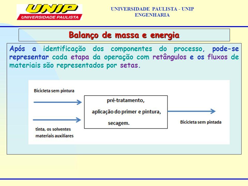 Após a identificação dos componentes do processo, pode-se representar cada etapa da operação com retângulos e os fluxos de materiais são representados