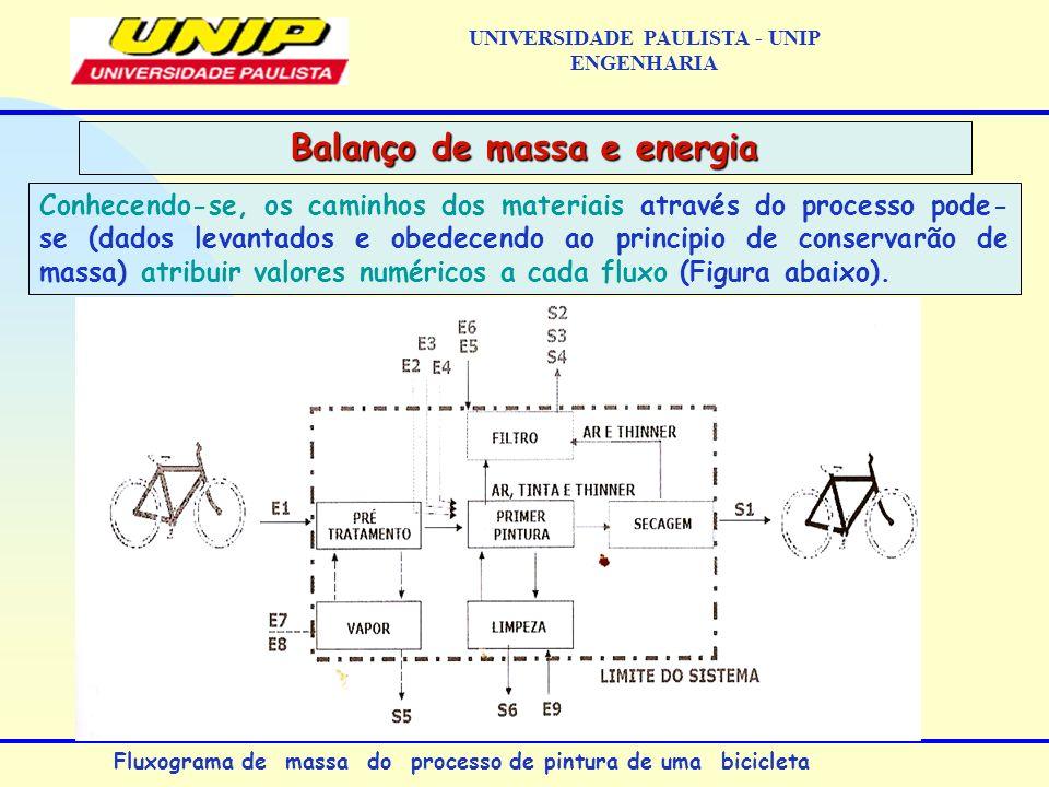 Conhecendo-se, os caminhos dos materiais através do processo pode- se (dados levantados e obedecendo ao principio de conservarão de massa) atribuir va