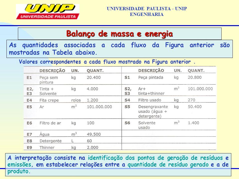 As quantidades associadas a cada fluxo da Figura anterior são mostradas na Tabela abaixo. Balanço de massa e energia UNIVERSIDADE PAULISTA - UNIP ENGE