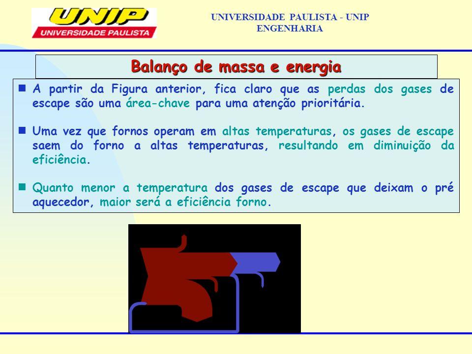 nA partir da Figura anterior, fica claro que as perdas dos gases de escape são uma área-chave para uma atenção prioritária. nUma vez que fornos operam