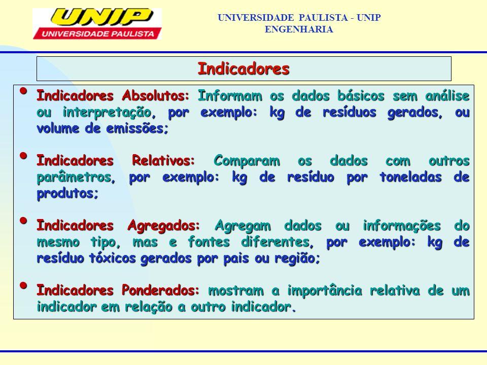 Indicadores Absolutos: Informam os dados básicos sem análise ou interpretação, por exemplo: kg de resíduos gerados, ou volume de emissões; Indicadores