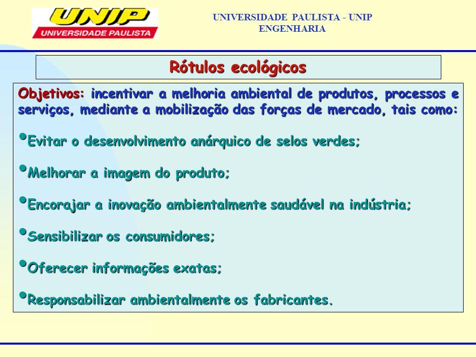 Objetivos: incentivar a melhoria ambiental de produtos, processos e serviços, mediante a mobilização das forças de mercado, tais como: Evitar o desenv