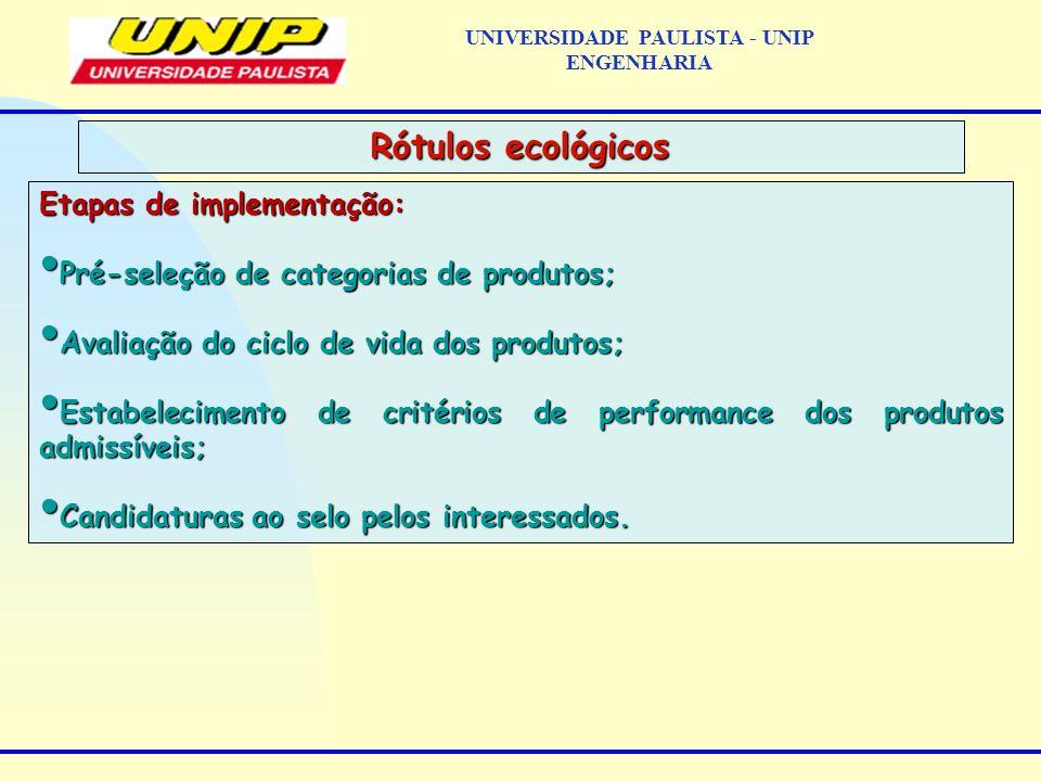 Etapas de implementação: Pré-seleção de categorias de produtos; Pré-seleção de categorias de produtos; Avaliação do ciclo de vida dos produtos; Avalia