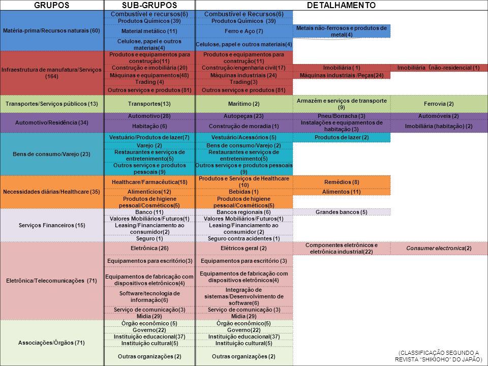 GRUPOSSUB-GRUPOSDETALHAMENTO Matéria-prima/Recursos naturais (60) Combustível e recursos(6)Combustível e Recursos(6) Produtos Químicos (39) Material metálico (11)Ferro e Aço (7) Metais não-ferrosos e produtos de metal(4) Celulose, papel e outros materiais(4) Infraestrutura de manufatura/Serviços (164) Produtos e equipamentos para construção(11) Construção e imobiliária (20)Construção/engenharia civil(17)Imobiliária ( 1) Imobiliária não-residencial (1) Máquinas e equipamentos(48)Máquinas industriais (24)Máquinas industriais /Peças(24) Trading (4)Trading(3) Outros serviços e produtos (81) Transportes/Serviços públicos (13)Transportes(13)Marítimo (2) Armazém e serviços de transporte (9) Ferrovia (2) Automotivo/Residência (34) Automotivo (28)Autopeças (23)Pneu/Borracha (3)Automóveis (2) Habitação (6)Construção de moradia (1) Instalações e equipamentos de habitação (3) Imobiliária (habitação) (2) Bens de consumo/Varejo (23) Vestuário/Produtos de lazer(7)Vestuário/Acessórios (5)Produtos de lazer (2) Varejo (2)Bens de consumo/Varejo (2) Restaurantes e serviços de entretenimento(5) Outros serviços e produtos pessoais (9) Necessidades diárias/Healthcare (35) Healthcare/Farmacêutica(18) Produtos e Serviços de Healthcare (10) Remédios (8) Alimentícios(12)Bebidas (1)Alimentos (11) Produtos de higiene pessoal/Cosméticos(5) Serviços Financeiros (15) Banco (11)Bancos regionais (6)Grandes bancos (5) Valores Mobiliários/Futuros(1) Leasing/Financiamento ao consumidor(2) Seguro (1)Seguro contra acidentes (1) Eletrônica/Telecomunicações (71) Eletrônica (26)Elétricos geral (2) Componentes eletrônicos e eletrônica industrial(22) Consumer electronics(2) Equipamentos para escritório(3) Equipamentos de fabricação com dispositivos eletrônicos(4) Software/tecnologia de informação(6) Integração de sistemas/Desenvolvimento de software(6) Serviço de comunicação(3) Mídia (29) Associações/Órgãos (71) Órgão econômico (5) Governo(22) Instituição educacional(37) Instituição cultural(5) Outras organiz