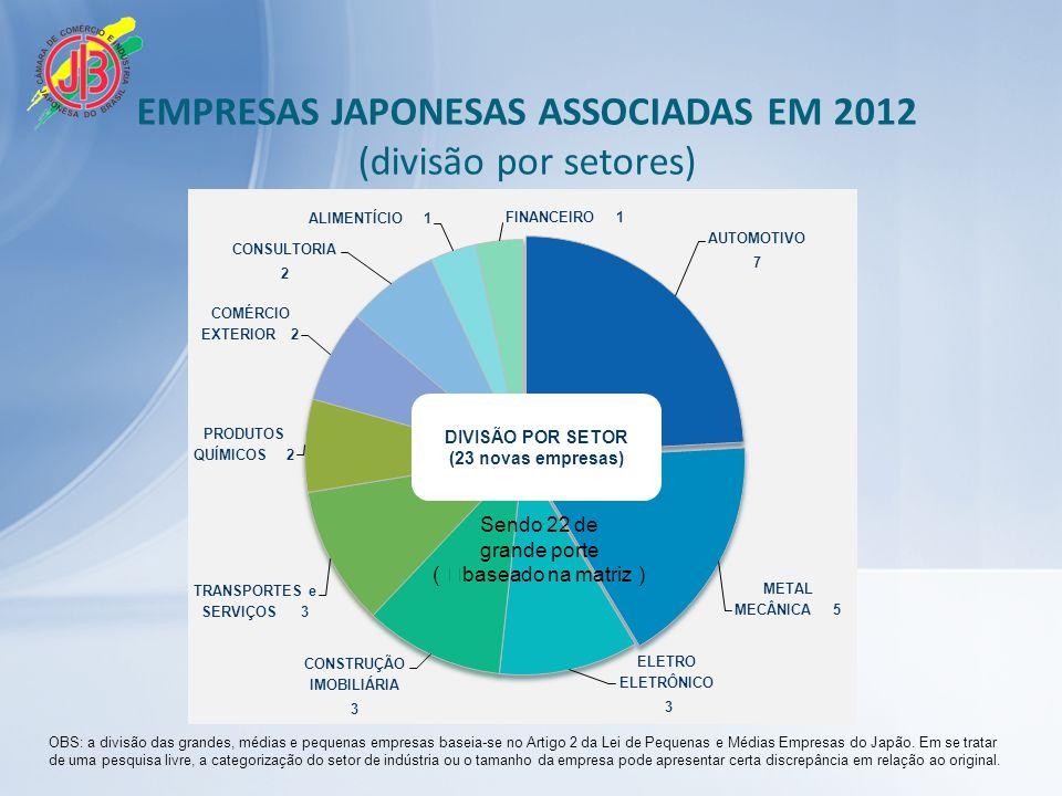 EMPRESAS JAPONESAS ASSOCIADAS EM 2012 (divisão por setores) OBS: a divisão das grandes, médias e pequenas empresas baseia-se no Artigo 2 da Lei de Pequenas e Médias Empresas do Japão.