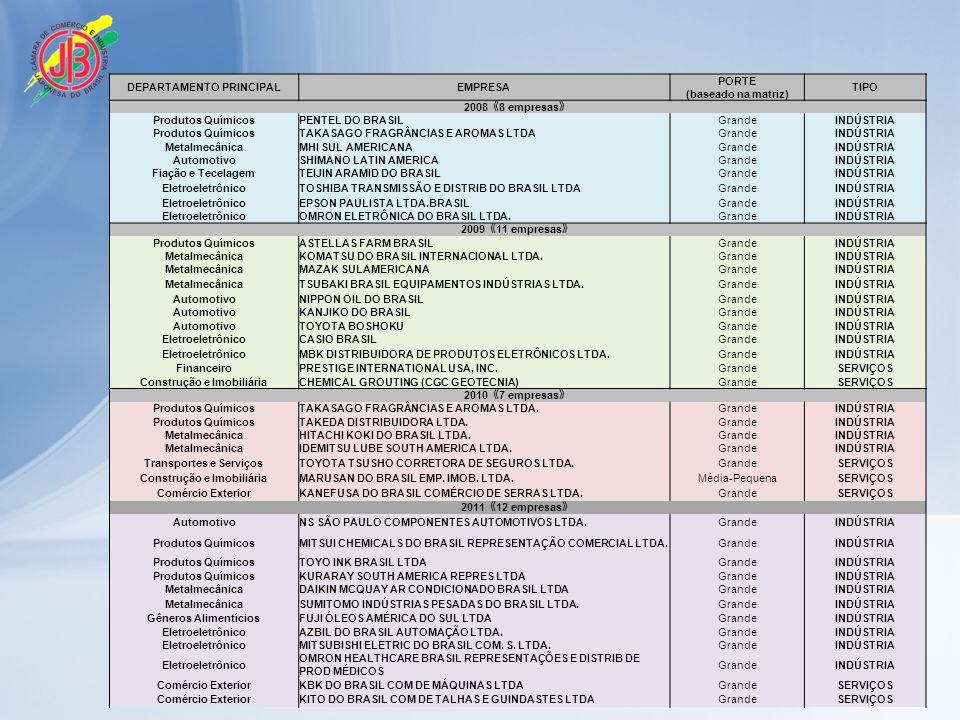 DEPARTAMENTO PRINCIPALEMPRESA PORTE (baseado na matriz) TIPO 2008 8 empresas Produtos QuímicosPENTEL DO BRASILGrandeINDÚSTRIA Produtos QuímicosTAKASAGO FRAGRÂNCIAS E AROMAS LTDAGrandeINDÚSTRIA MetalmecânicaMHI SUL AMERICANAGrandeINDÚSTRIA AutomotivoSHIMANO LATIN AMERICAGrandeINDÚSTRIA Fiação e TecelagemTEIJIN ARAMID DO BRASILGrandeINDÚSTRIA EletroeletrônicoTOSHIBA TRANSMISSÃO E DISTRIB DO BRASIL LTDAGrandeINDÚSTRIA EletroeletrônicoEPSON PAULISTA LTDA.BRASILGrandeINDÚSTRIA EletroeletrônicoOMRON ELETRÔNICA DO BRASIL LTDA.GrandeINDÚSTRIA 2009 11 empresas Produtos QuímicosASTELLAS FARM BRASILGrandeINDÚSTRIA MetalmecânicaKOMATSU DO BRASIL INTERNACIONAL LTDA.GrandeINDÚSTRIA MetalmecânicaMAZAK SULAMERICANAGrandeINDÚSTRIA MetalmecânicaTSUBAKI BRASIL EQUIPAMENTOS INDÚSTRIAS LTDA.GrandeINDÚSTRIA AutomotivoNIPPON OIL DO BRASILGrandeINDÚSTRIA AutomotivoKANJIKO DO BRASILGrandeINDÚSTRIA AutomotivoTOYOTA BOSHOKUGrandeINDÚSTRIA EletroeletrônicoCASIO BRASILGrandeINDÚSTRIA EletroeletrônicoMBK DISTRIBUIDORA DE PRODUTOS ELETRÔNICOS LTDA.GrandeINDÚSTRIA FinanceiroPRESTIGE INTERNATIONAL USA, INC.GrandeSERVIÇOS Construção e ImobiliáriaCHEMICAL GROUTING (CGC GEOTECNIA)GrandeSERVIÇOS 2010 7 empresas Produtos QuímicosTAKASAGO FRAGRÂNCIAS E AROMAS LTDA.GrandeINDÚSTRIA Produtos QuímicosTAKEDA DISTRIBUIDORA LTDA.GrandeINDÚSTRIA MetalmecânicaHITACHI KOKI DO BRASIL LTDA.GrandeINDÚSTRIA MetalmecânicaIDEMITSU LUBE SOUTH AMERICA LTDA.GrandeINDÚSTRIA Transportes e ServiçosTOYOTA TSUSHO CORRETORA DE SEGUROS LTDA.GrandeSERVIÇOS Construção e ImobiliáriaMARUSAN DO BRASIL EMP.
