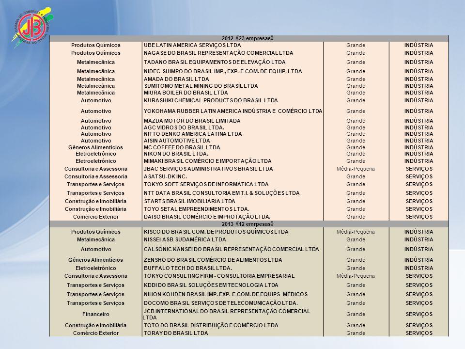 2012 23 empresas Produtos Químicos UBE LATIN AMERICA SERVIÇOS LTDAGrandeINDÚSTRIA Produtos Químicos NAGASE DO BRASIL REPRESENTAÇÃO COMERCIAL LTDAGrandeINDÚSTRIA Metalmecânica TADANO BRASIL EQUIPAMENTOS DE ELEVAÇÃO LTDAGrandeINDÚSTRIA Metalmecânica NIDEC-SHIMPO DO BRASIL IMP., EXP.