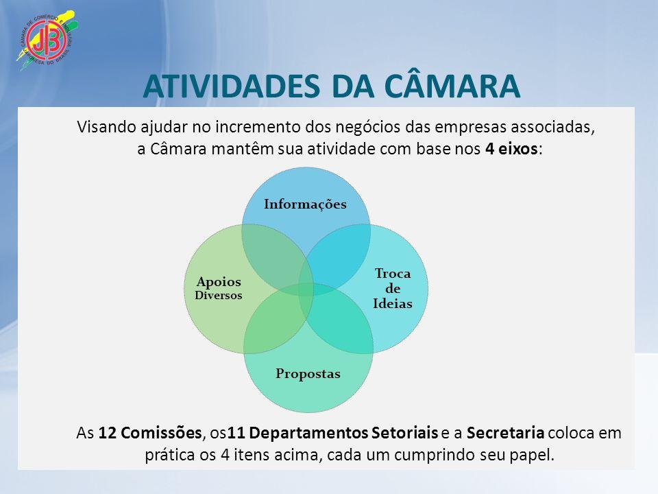 11 DEPARTAMENTOS TRANSPORTES E SERVIÇOS FINANCEIRO FIAÇÃO E TECELAGEM PRODUTOS QUÍMICOS CONSTRUÇÃO E IMOBILIÁRIA ELETROELETRÔNICO METALMECÂNICA CONSULTORIA E ASSESSORIA COMÉRCIO EXTERIOR AUTOMOTIVO GÊNEROS ALIMENTÍCIOS DEPARTAMENTOS SETORIAIS CONEXÃO VERTICAL SEMINÁRIOS REUNIÕES DOS DEPARTAMENTOS SIMPÓSIO (semestral e aberto ao público em geral