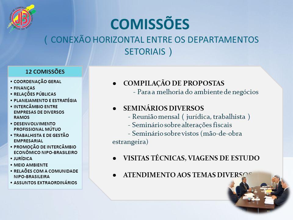 COMISSÕES CONEXÃO HORIZONTAL ENTRE OS DEPARTAMENTOS SETORIAIS COMPILAÇÃO DE PROPOSTAS - Para a melhoria do ambiente de negócios SEMINÁRIOS DIVERSOS - Reunião mensal jurídica, trabalhista - Seminário sobre alterações fiscais - Seminário sobre vistos (mão-de-obra estrangeira) VISITAS TÉCNICAS, VIAGENS DE ESTUDO ATENDIMENTO AOS TEMAS DIVERSOS 12 COMISSÕES COORDENAÇÃO GERAL FINANÇAS RELAÇÕES PÚBLICAS PLANEJAMENTO E ESTRATÉGIA INTERCÂMBIO ENTRE EMPRESAS DE DIVERSOS RAMOS DESENVOLVIMENTO PROFISSIONAL MÚTUO TRABALHISTA E DE GESTÃO EMPRESARIAL PROMOÇÃO DE INTERCÂMBIO ECONÔMICO NIPO-BRASILEIRO JURÍDICA MEIO AMBIENTE RELAÕES COM A COMUNIDADE NIPO-BRASILEIRA ASSUNTOS EXTRAORDINÁRIOS
