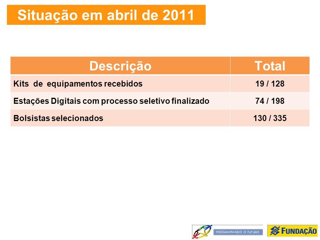 Situação em abril de 2011 DescriçãoTotal Kits de equipamentos recebidos19 / 128 Estações Digitais com processo seletivo finalizado74 / 198 Bolsistas selecionados130 / 335