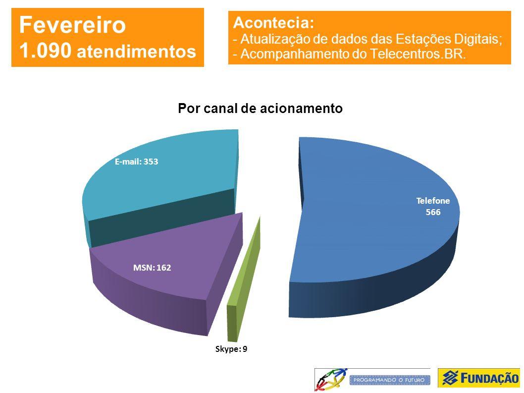 Fevereiro 1.090 atendimentos Acontecia: - Atualização de dados das Estações Digitais; - Acompanhamento do Telecentros.BR.