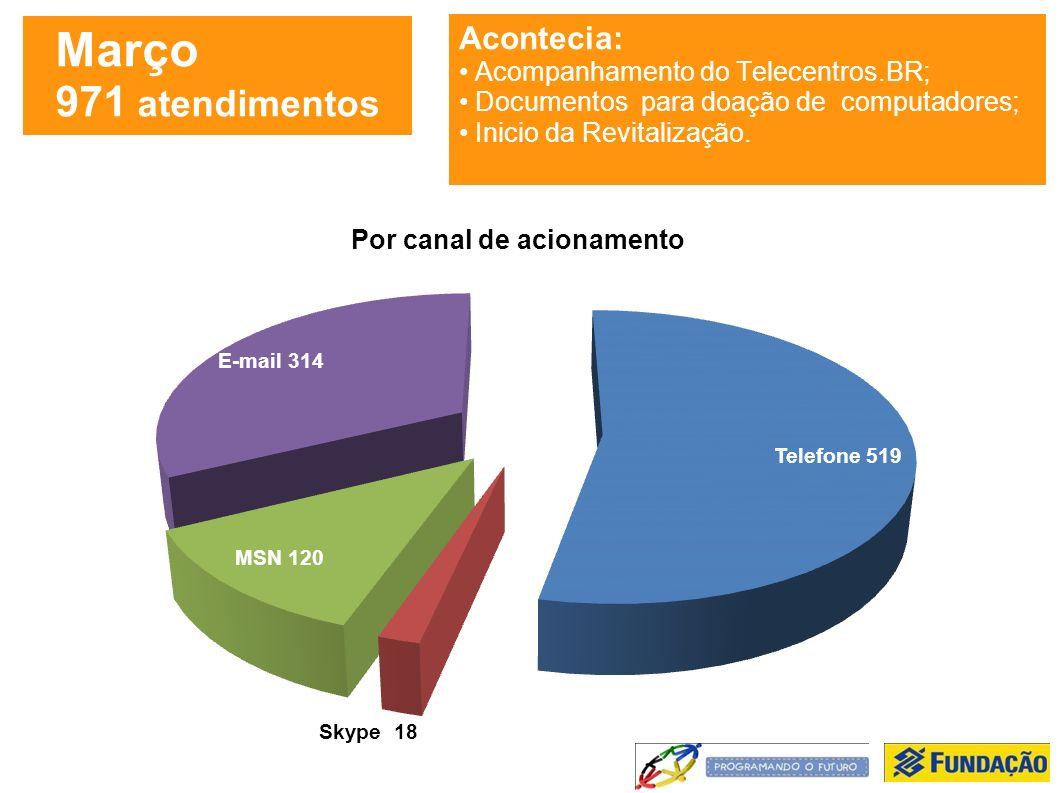 Março 971 atendimentos Acontecia: Acompanhamento do Telecentros.BR; Documentos para doação de computadores; Inicio da Revitalização.