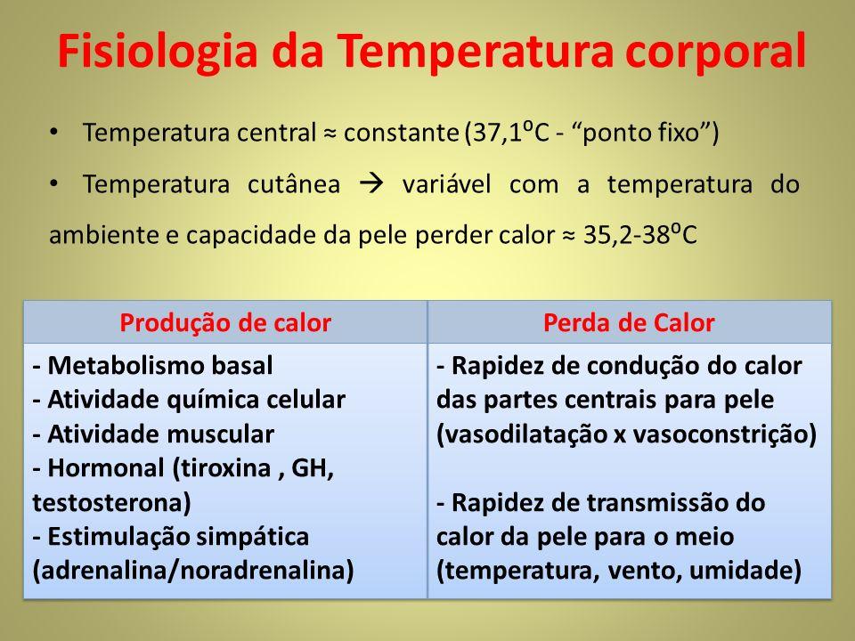 Fisiologia da Temperatura corporal Temperatura central constante (37,1C - ponto fixo) Temperatura cutânea variável com a temperatura do ambiente e capacidade da pele perder calor 35,2-38C
