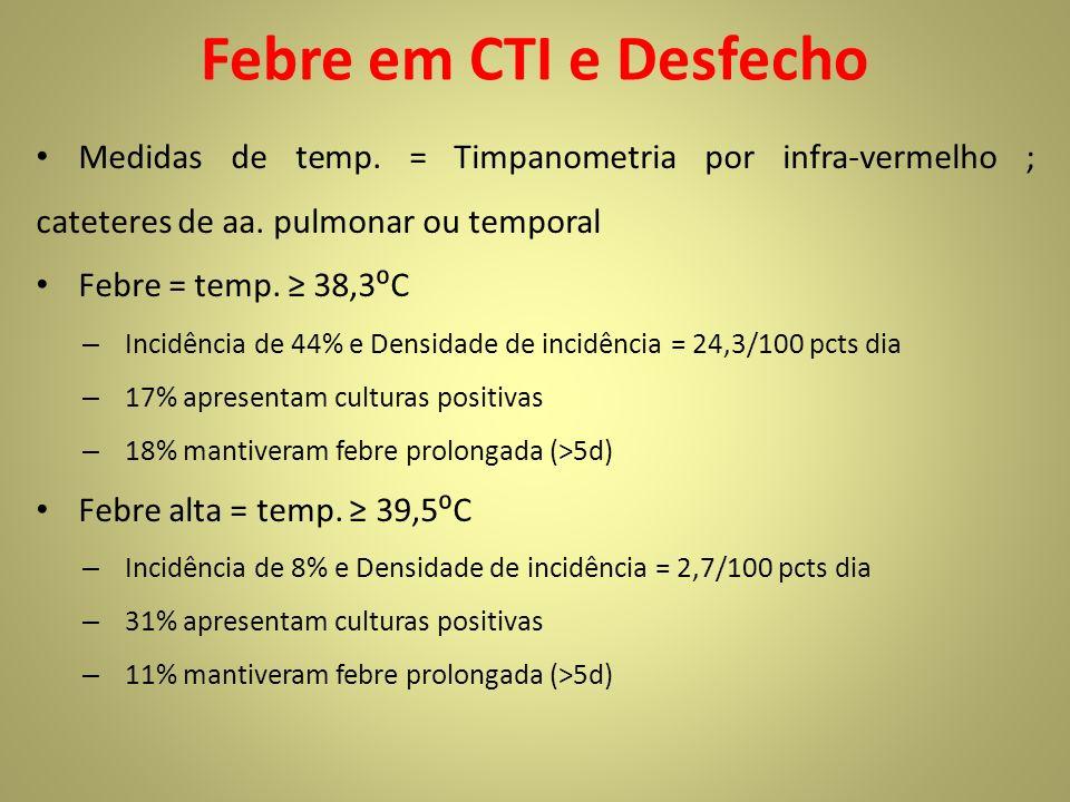 Febre em CTI e Desfecho Medidas de temp. = Timpanometria por infra-vermelho ; cateteres de aa. pulmonar ou temporal Febre = temp. 38,3C – Incidência d