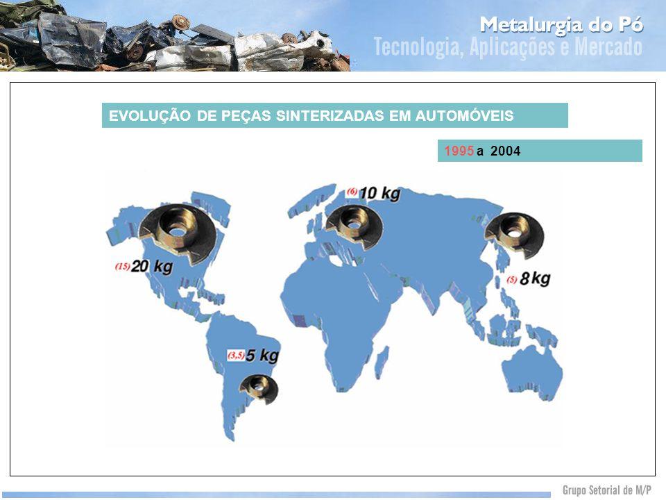 EVOLUÇÃO DE PEÇAS SINTERIZADAS EM AUTOMÓVEIS 1995 a 2004 Automotivo 70%