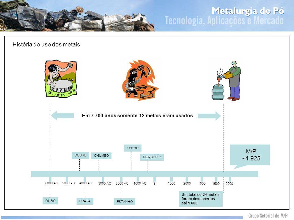 História do uso dos metais Em 7.700 anos somente 12 metais eram usados 1000 20001000 1500 2000 1 1000 AC2000 AC3000 AC 4000 AC5000 AC6000 AC OURO COBR
