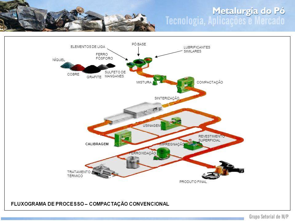 FLUXOGRAMA DE PROCESSO – COMPACTAÇÃO CONVENCIONAL ELEMENTOS DE LIGA FERRO FÓSFORO NÍQUEL COBRE GRAFITE SULFETO DE MANGANES PÓ BASE LUBRIFICANTES SIMIL