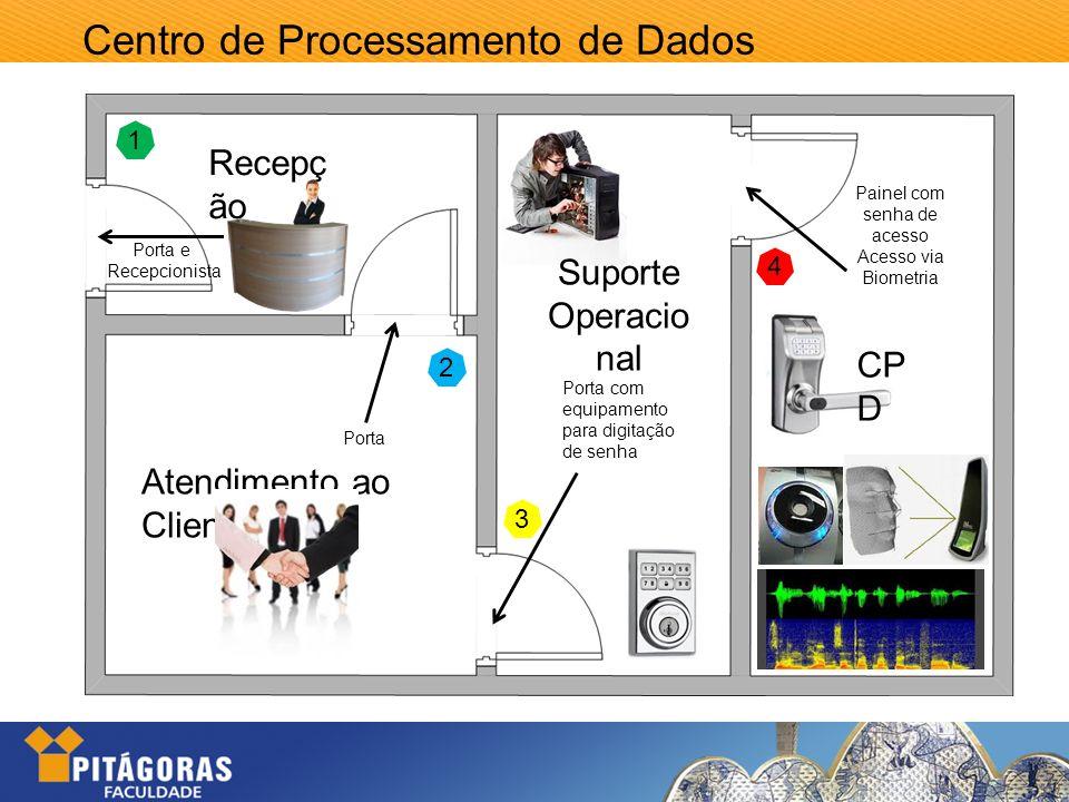 Centro de Processamento de Dados 1 2 3 4 Recepç ão Atendimento ao Cliente Porta Porta com equipamento para digitação de senha Painel com senha de aces