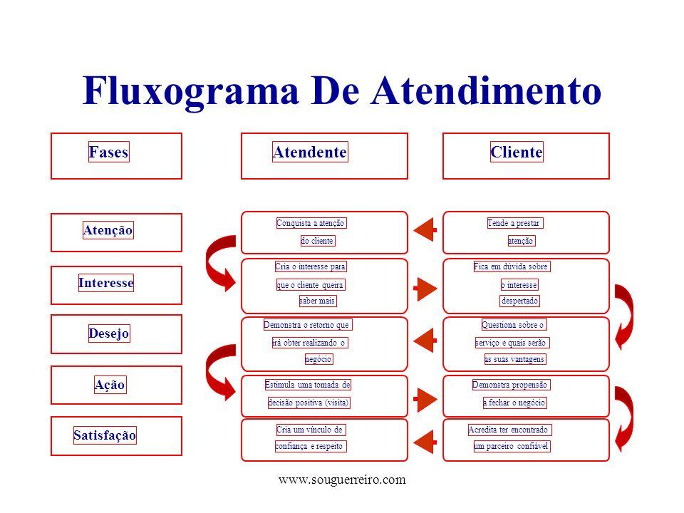 www.souguerreiro.com Fluxograma De Atendimento FasesAtendenteCliente Tende a prestar atenção Conquista a atenção do cliente Cria o interesse para que
