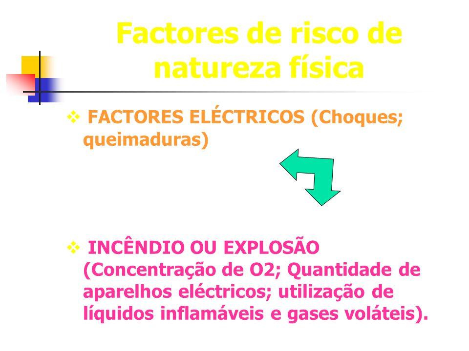 Factores de risco de natureza física FACTORES ELÉCTRICOS (Choques; queimaduras) INCÊNDIO OU EXPLOSÃO (Concentração de O2; Quantidade de aparelhos eléc