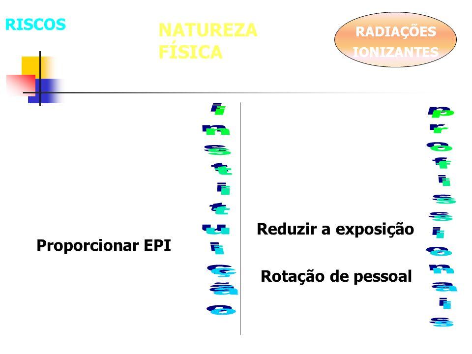 NATUREZA FÍSICA RADIAÇÕES IONIZANTES Proporcionar EPI Rotação de pessoal Reduzir a exposição RISCOS