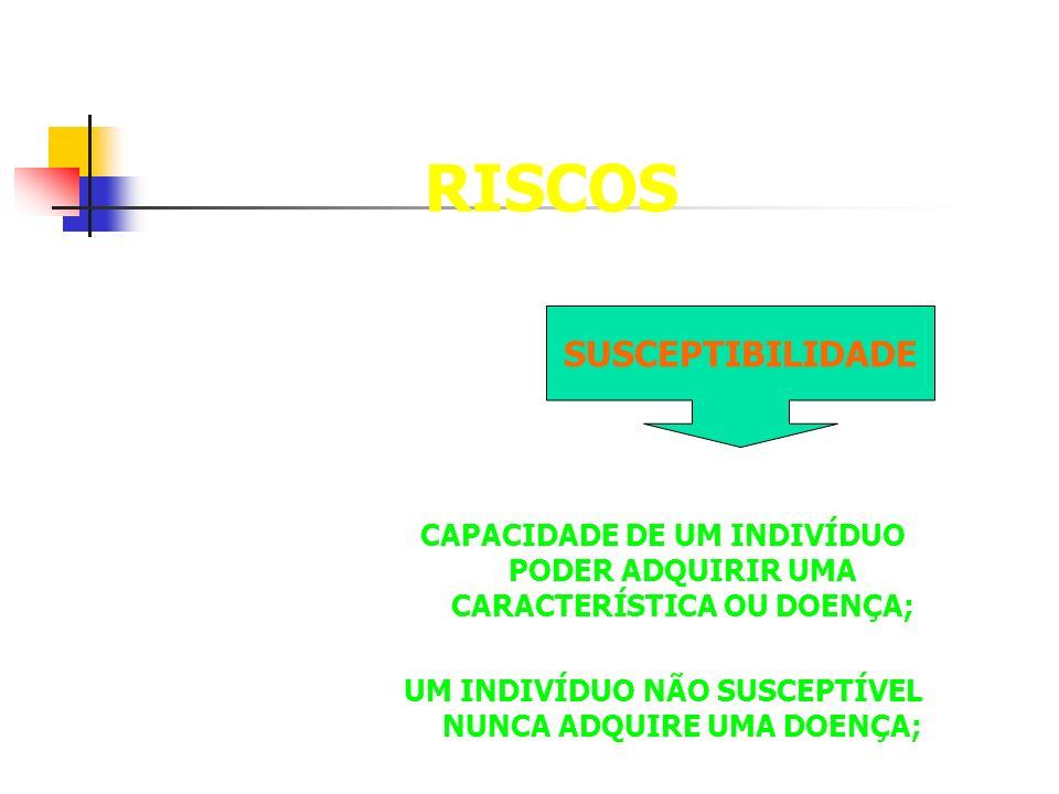 RISCOS CAPACIDADE DE UM INDIVÍDUO PODER ADQUIRIR UMA CARACTERÍSTICA OU DOENÇA; UM INDIVÍDUO NÃO SUSCEPTÍVEL NUNCA ADQUIRE UMA DOENÇA; SUSCEPTIBILIDADE