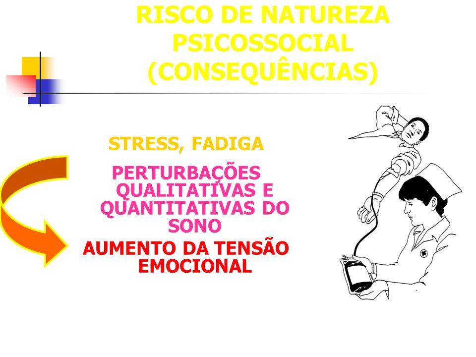 RISCO DE NATUREZA PSICOSSOCIAL (CONSEQUÊNCIAS) STRESS, FADIGA PERTURBAÇÕES QUALITATIVAS E QUANTITATIVAS DO SONO AUMENTO DA TENSÃO EMOCIONAL