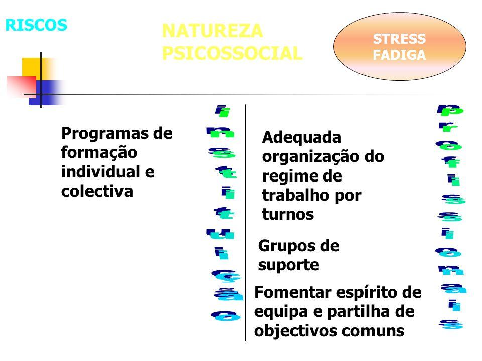 NATUREZA PSICOSSOCIAL STRESS FADIGA Programas de formação individual e colectiva Adequada organização do regime de trabalho por turnos Fomentar espíri