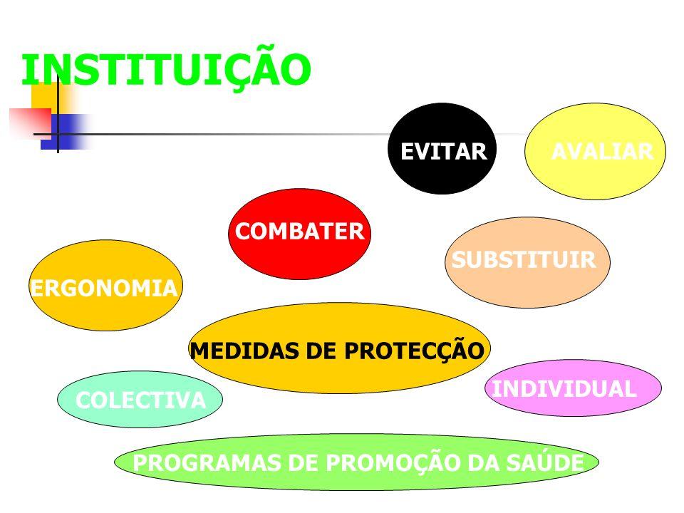 INSTITUIÇÃO EVITAR COMBATER ERGONOMIA SUBSTITUIR AVALIAR MEDIDAS DE PROTECÇÃO COLECTIVA INDIVIDUAL PROGRAMAS DE PROMOÇÃO DA SAÚDE