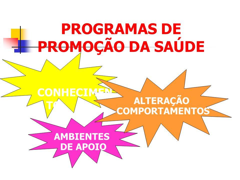 CONHECIMEN TO AMBIENTES DE APOIO ALTERAÇÃO COMPORTAMENTOS