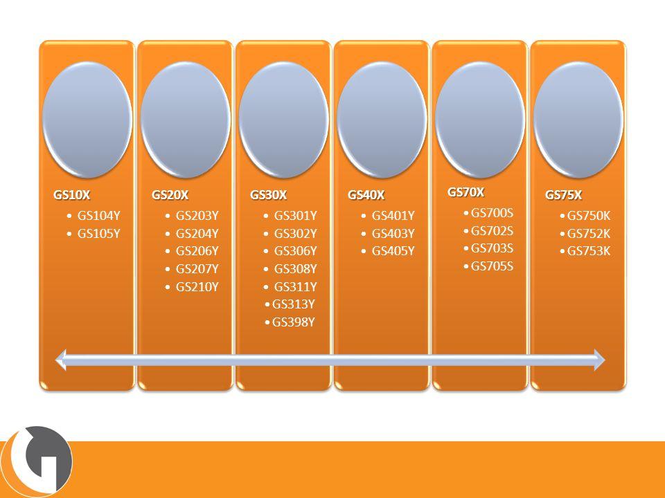 GS104Y Controle de câmaras e expositores de média e baixa temperatura CARACTERÍSTICAS: Degelo por tempo ou por temperatura Dois sensores de temperatura Opção de degelo via controle externo Até 8 horários de degelo Ciclo de refrigeração, degelo, escoamento e pré-resfriamento Paradas programadas Relógio de tempo real Funcionamento stand alone ou em rede RS485 Protocolo de comunicação Modbus RTU
