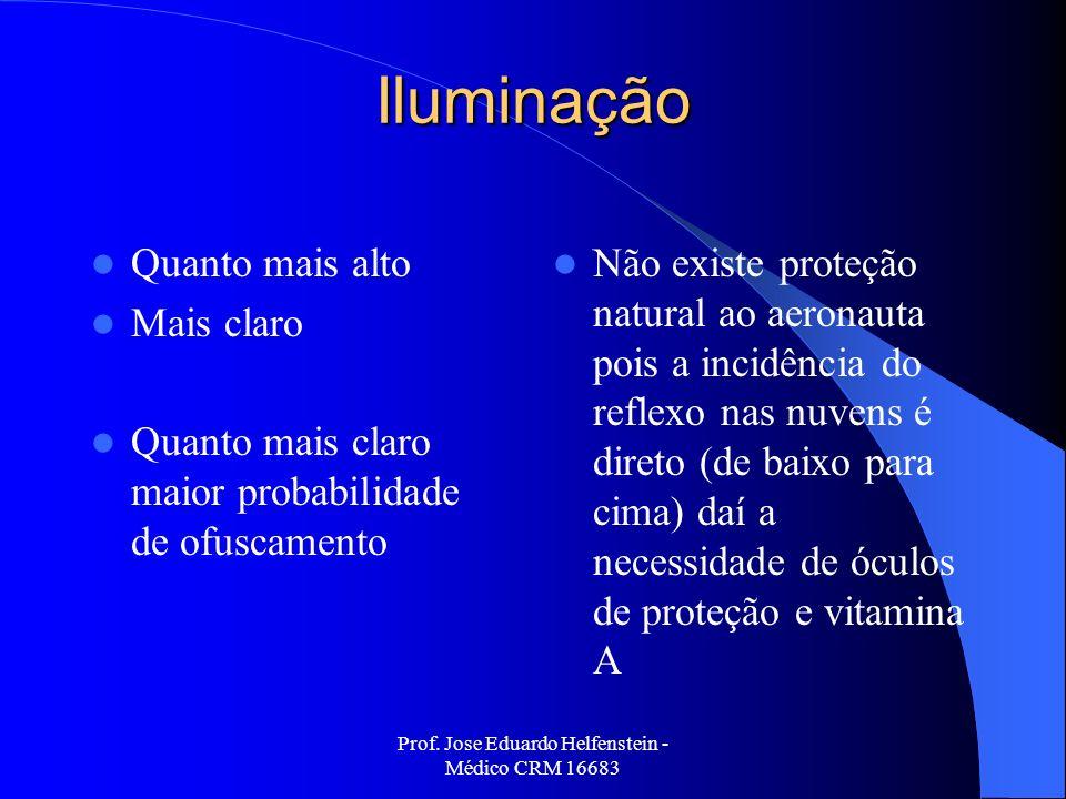 Prof. Jose Eduardo Helfenstein - Médico CRM 16683 Iluminação Quanto mais alto Mais claro Quanto mais claro maior probabilidade de ofuscamento Não exis