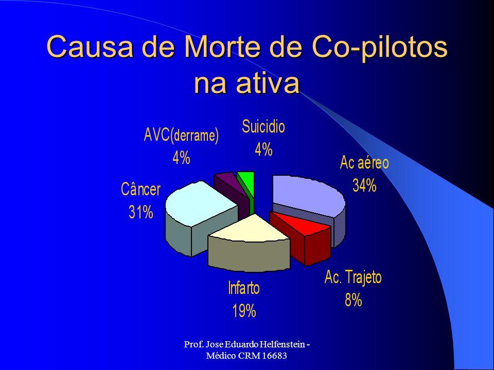 Prof. Jose Eduardo Helfenstein - Médico CRM 16683 Causa de Morte de Co-pilotos na ativa