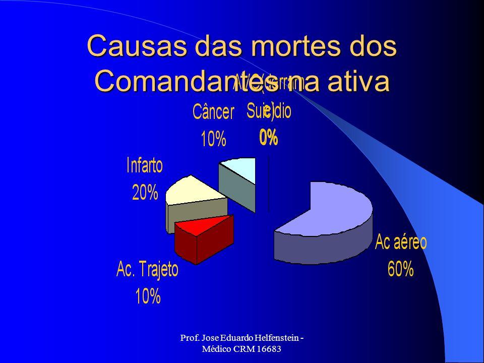 Prof. Jose Eduardo Helfenstein - Médico CRM 16683 Causas das mortes dos Comandantes na ativa