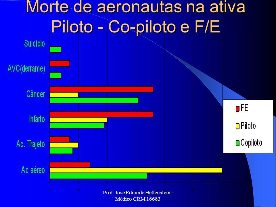 Prof. Jose Eduardo Helfenstein - Médico CRM 16683 Morte de aeronautas na ativa Piloto - Co-piloto e F/E