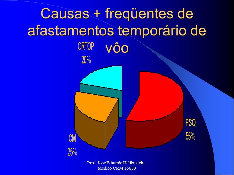 Prof. Jose Eduardo Helfenstein - Médico CRM 16683 Causas + freqüentes de afastamentos temporário de vôo