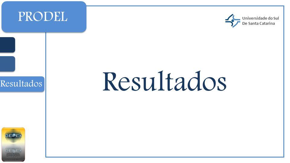 Resultados Universidade do Sul De Santa Catarina PRODEL Resultados